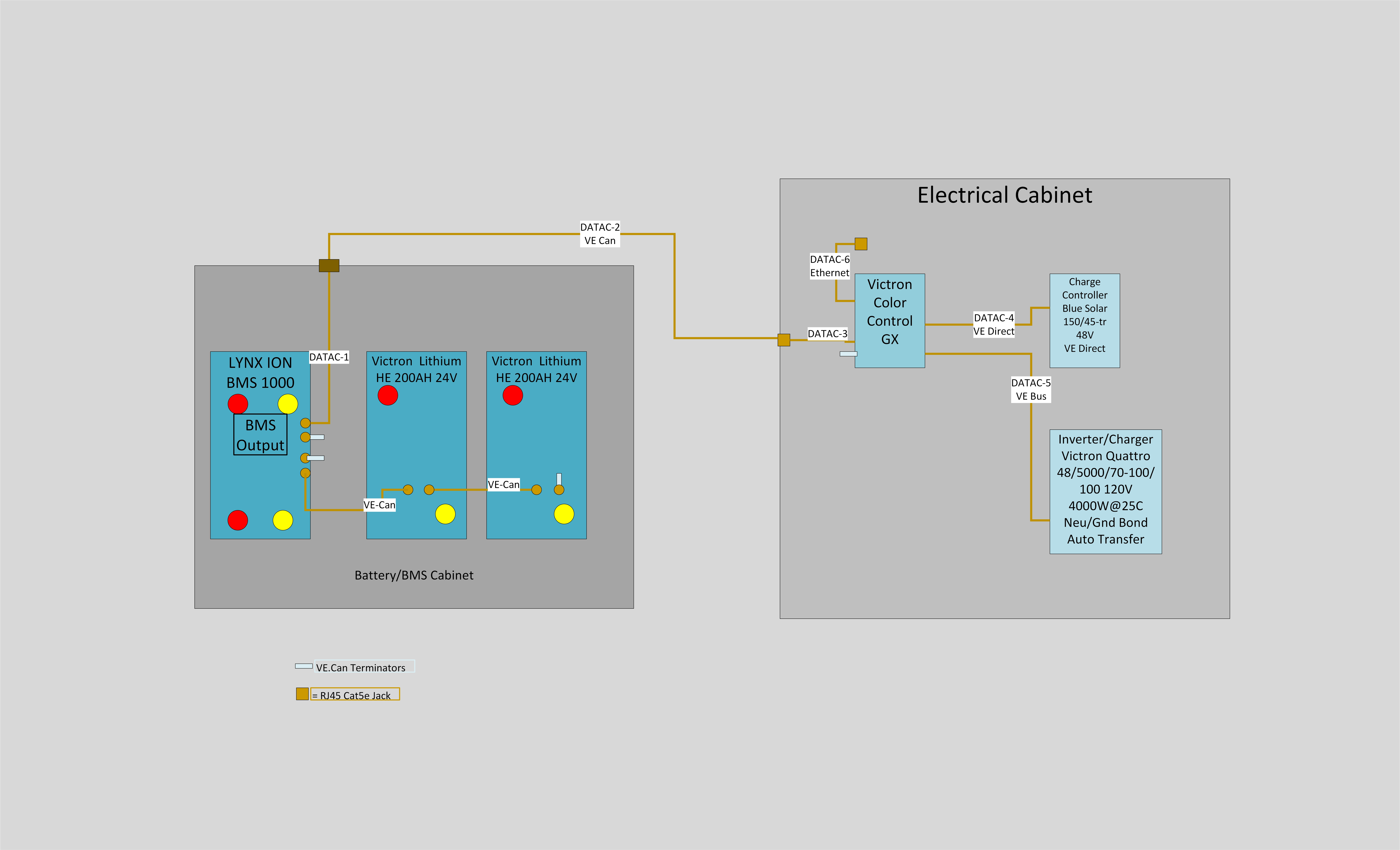 Ultimate Electrical System